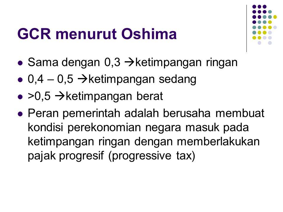 GCR menurut Oshima Sama dengan 0,3 ketimpangan ringan