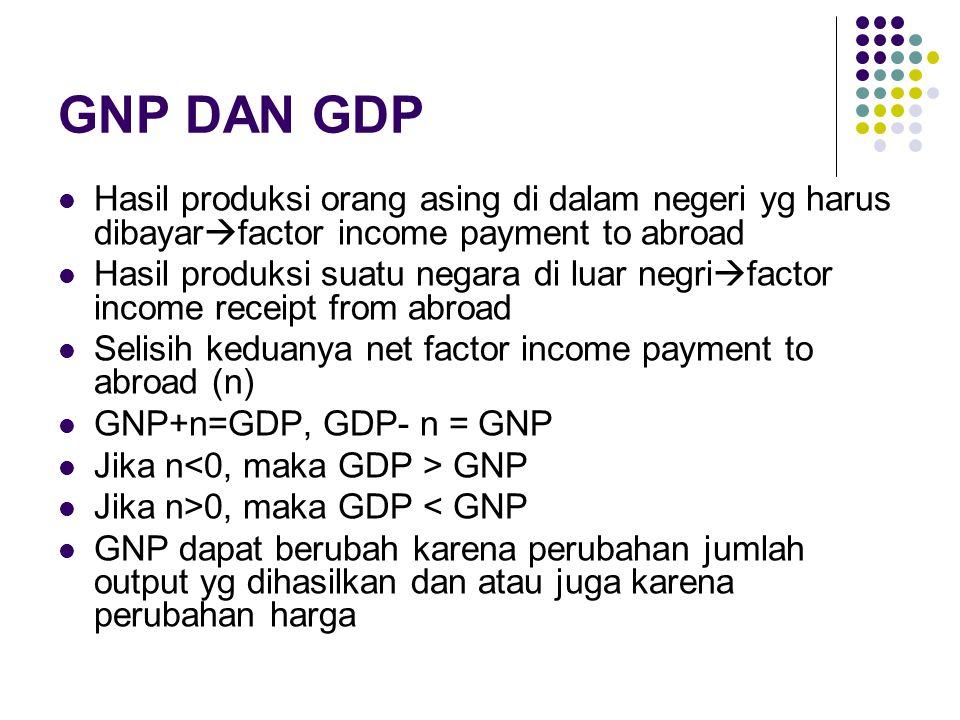 GNP DAN GDP Hasil produksi orang asing di dalam negeri yg harus dibayarfactor income payment to abroad.