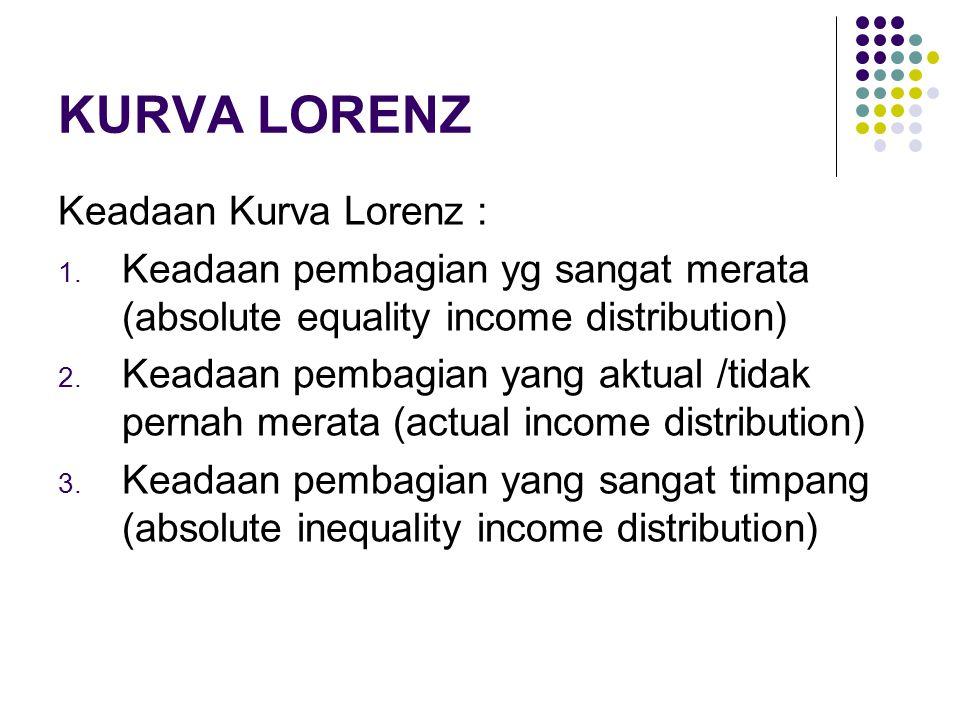 KURVA LORENZ Keadaan Kurva Lorenz :