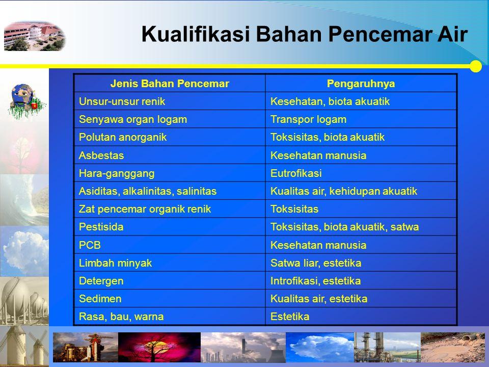 Kualifikasi Bahan Pencemar Air