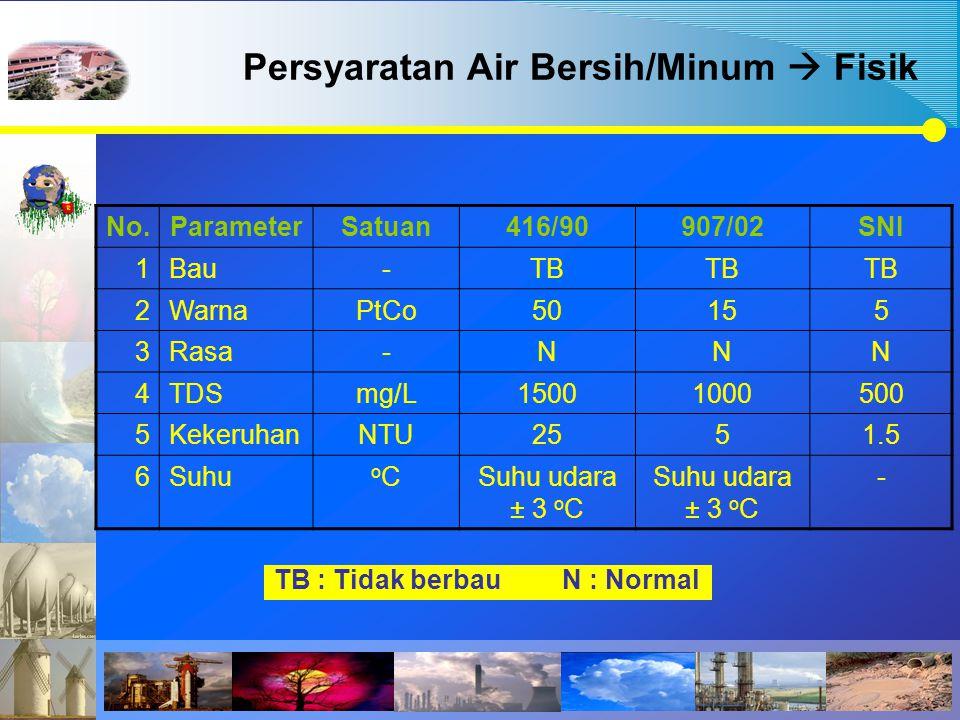 Persyaratan Air Bersih/Minum  Fisik