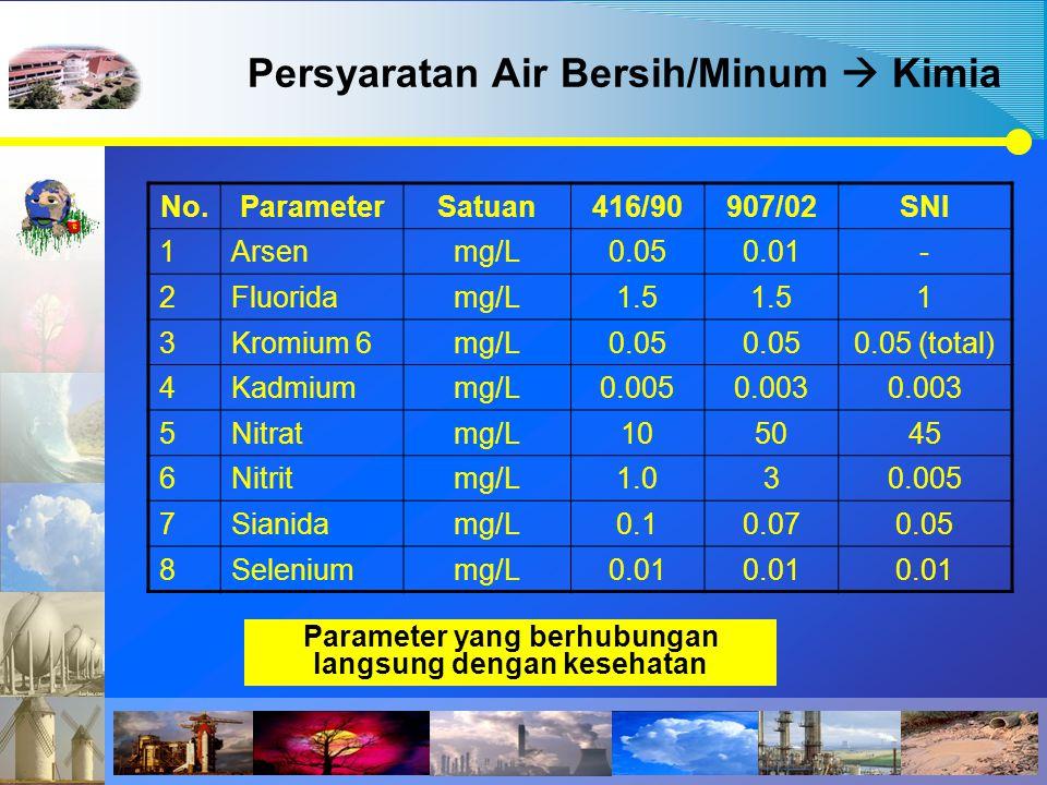 Persyaratan Air Bersih/Minum  Kimia