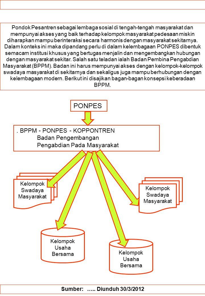 PONPES . BPPM - PONPES - KOPPONTREN Badan Pengembangan