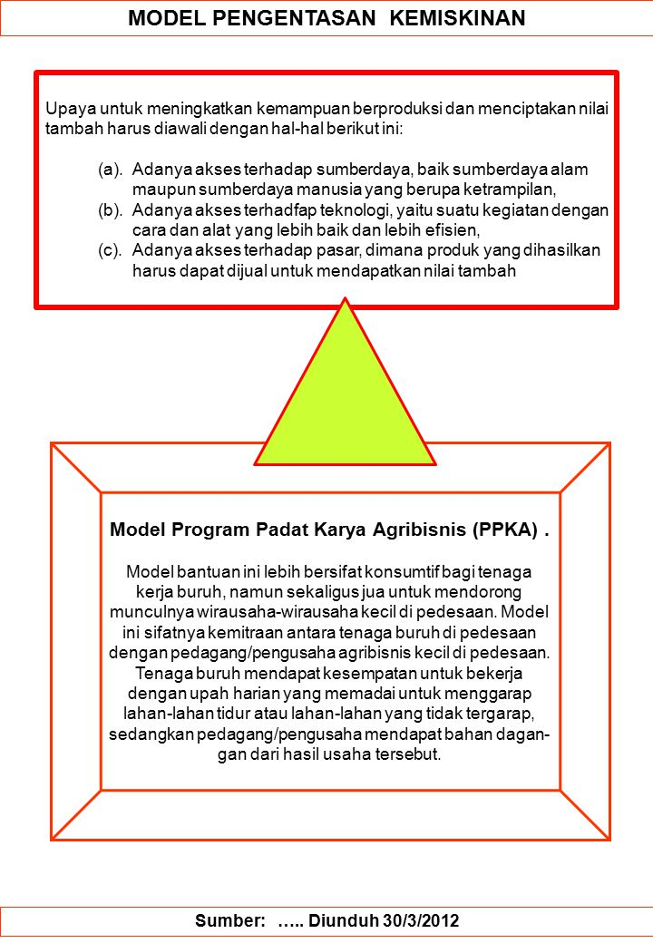 Model PeNGENTASAN KEMISKINAN