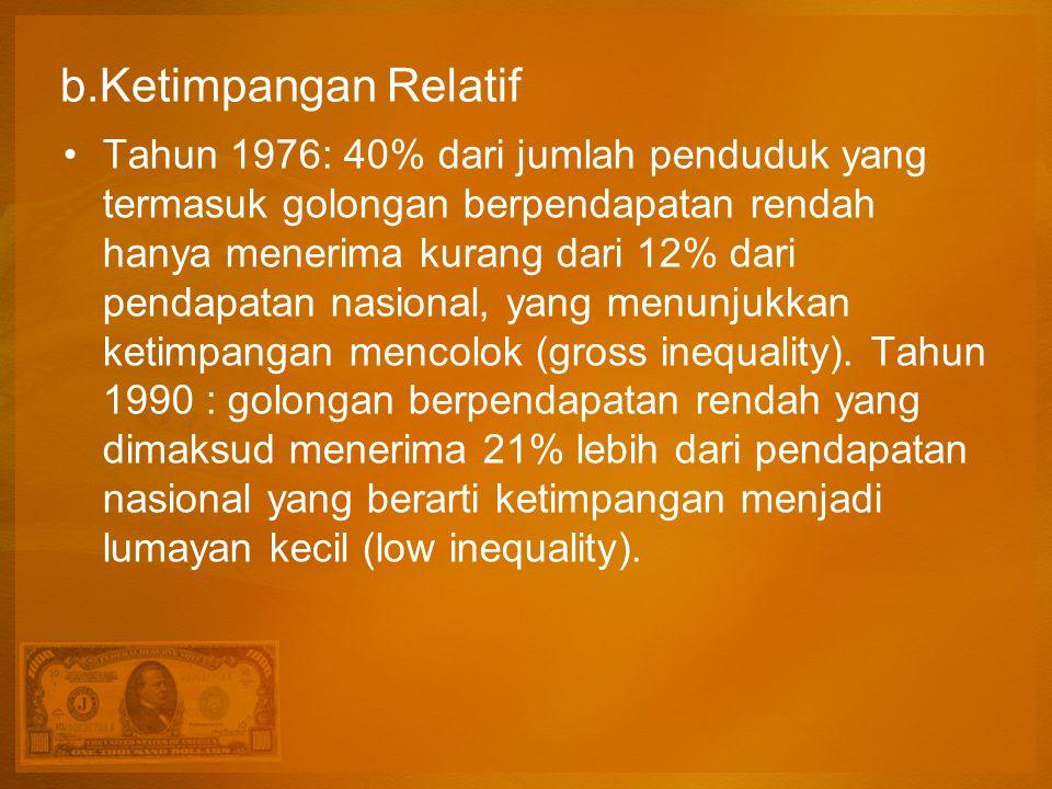 b.Ketimpangan Relatif