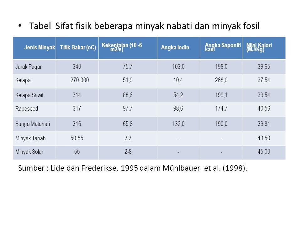Tabel Sifat fisik beberapa minyak nabati dan minyak fosil