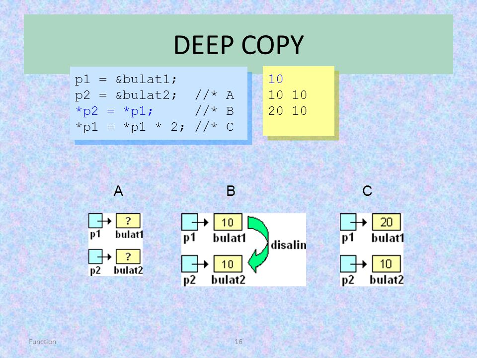 DEEP COPY A B C p1 = &bulat1; 10 p2 = &bulat2; //* A 10 10