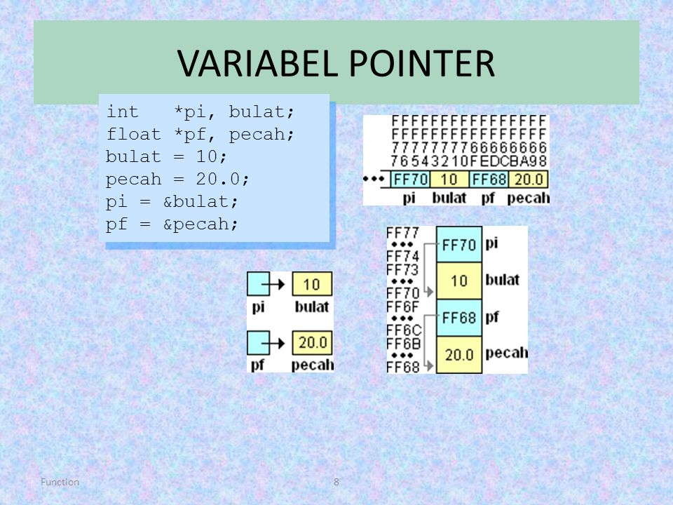 VARIABEL POINTER int *pi, bulat; float *pf, pecah; bulat = 10;