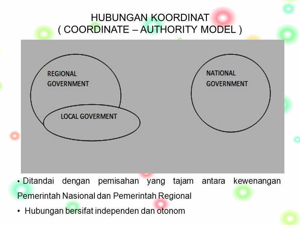 HUBUNGAN KOORDINAT ( COORDINATE – AUTHORITY MODEL )