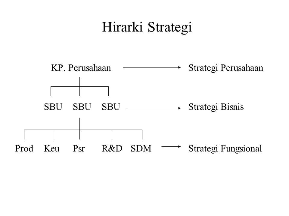 Hirarki Strategi KP. Perusahaan Strategi Perusahaan