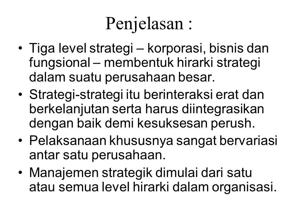 Penjelasan : Tiga level strategi – korporasi, bisnis dan fungsional – membentuk hirarki strategi dalam suatu perusahaan besar.