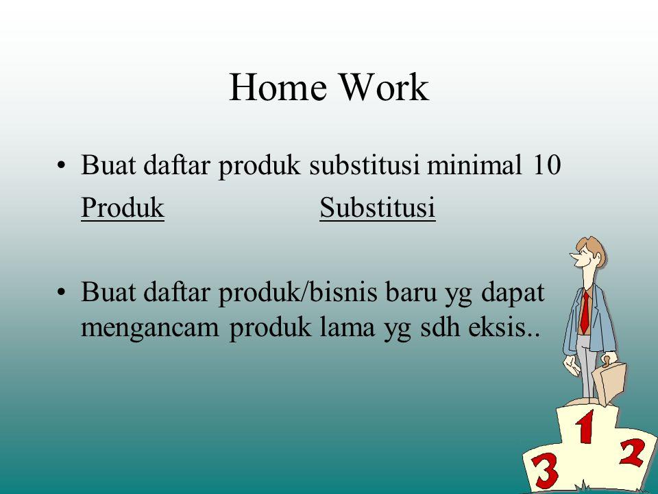 Home Work Buat daftar produk substitusi minimal 10 Produk Substitusi