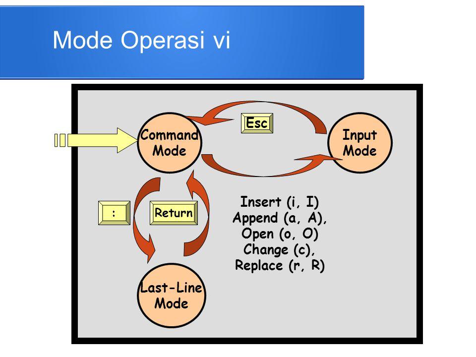 Mode Operasi vi Command Mode Esc Input Mode Insert (i, I)
