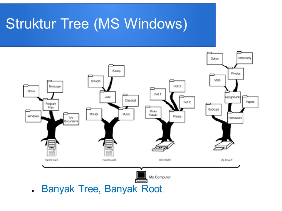 Struktur Tree (MS Windows)