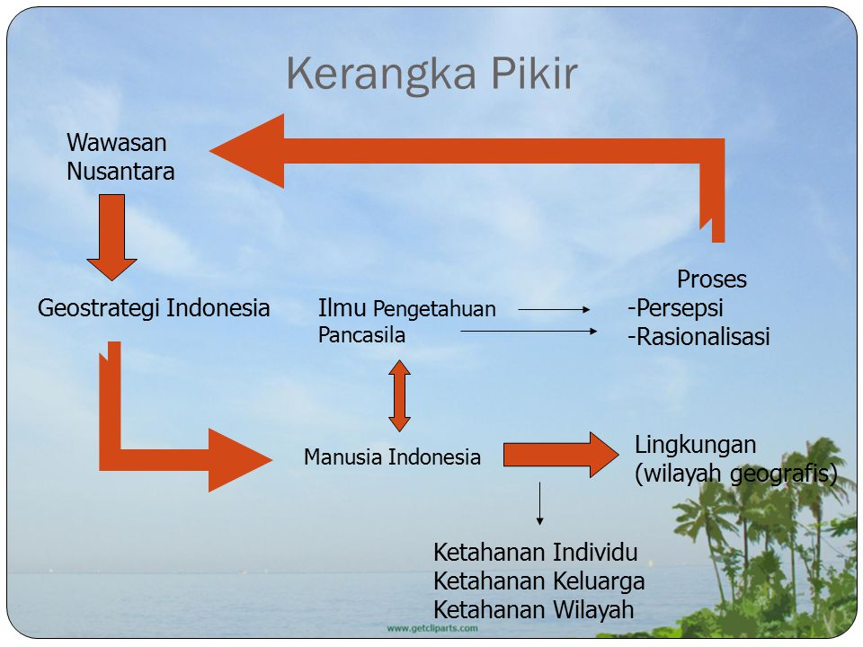 Kerangka Pikir Wawasan Nusantara Proses Persepsi Rasionalisasi