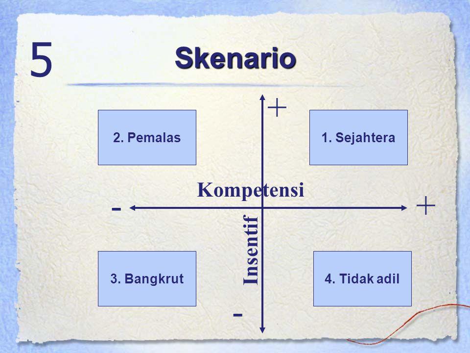 5 + - + - Skenario Kompetensi Insentif 2. Pemalas 1. Sejahtera