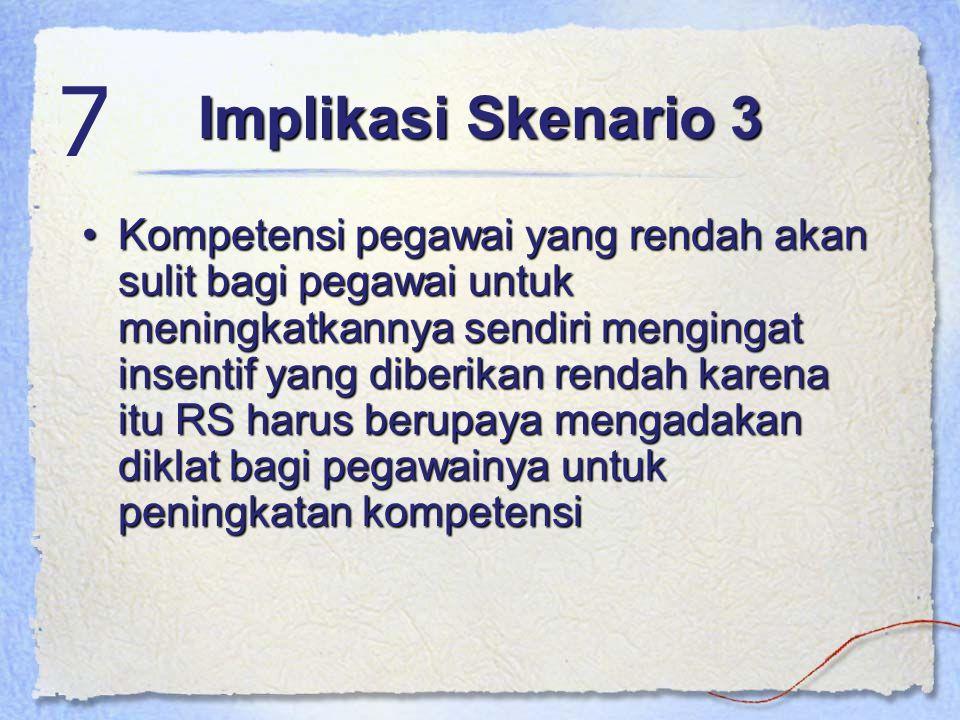 Implikasi Skenario 3 7.