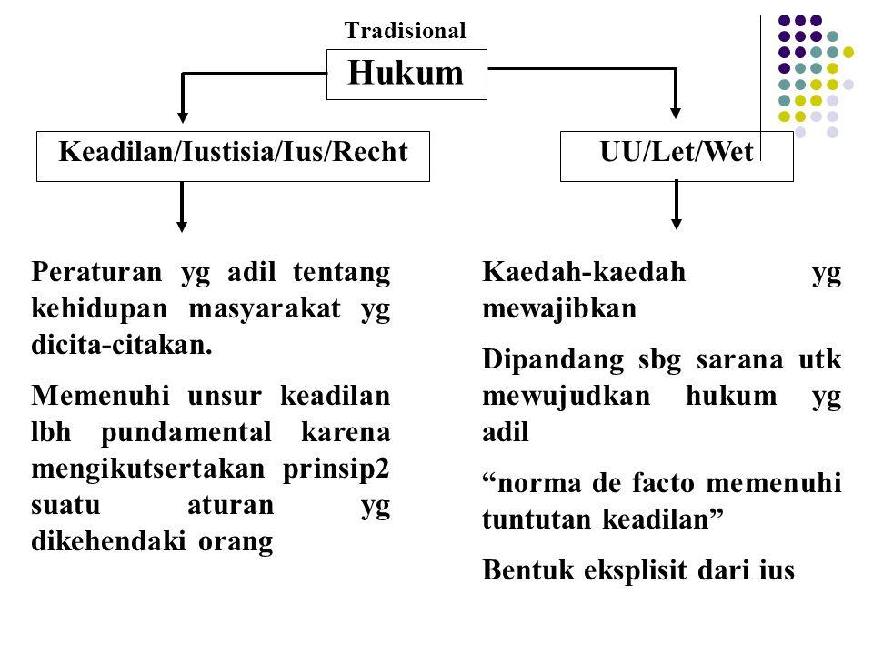 Keadilan/Iustisia/Ius/Recht