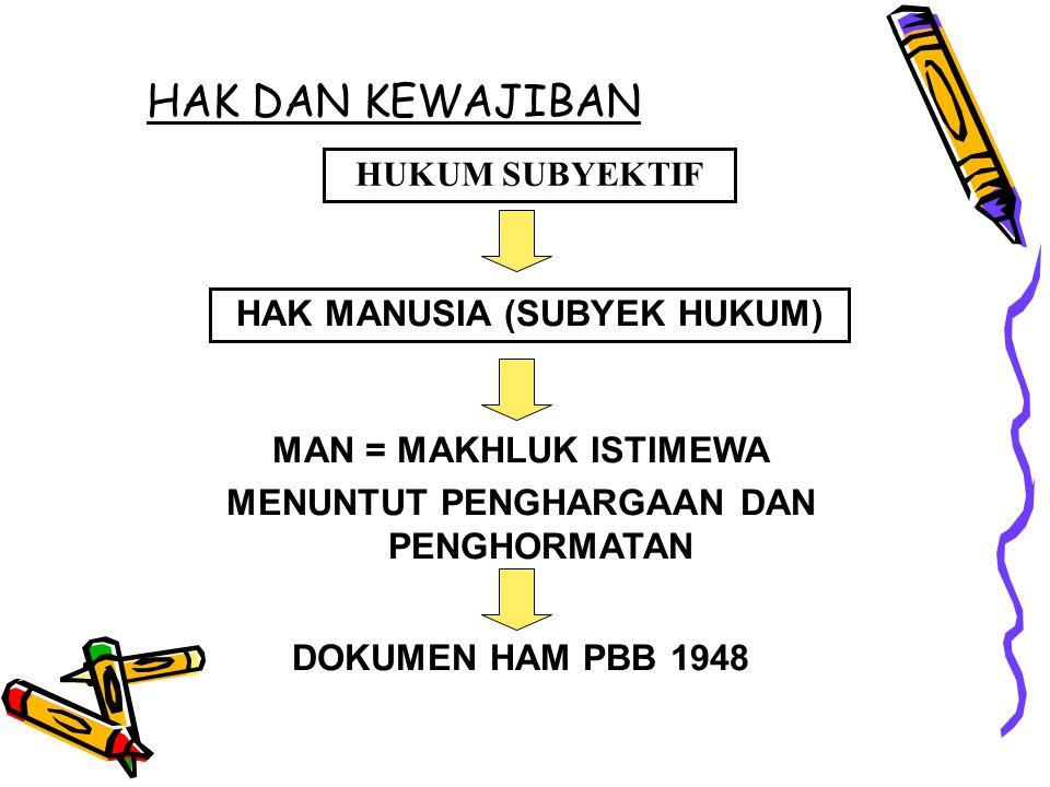 HAK MANUSIA (SUBYEK HUKUM) MENUNTUT PENGHARGAAN DAN PENGHORMATAN