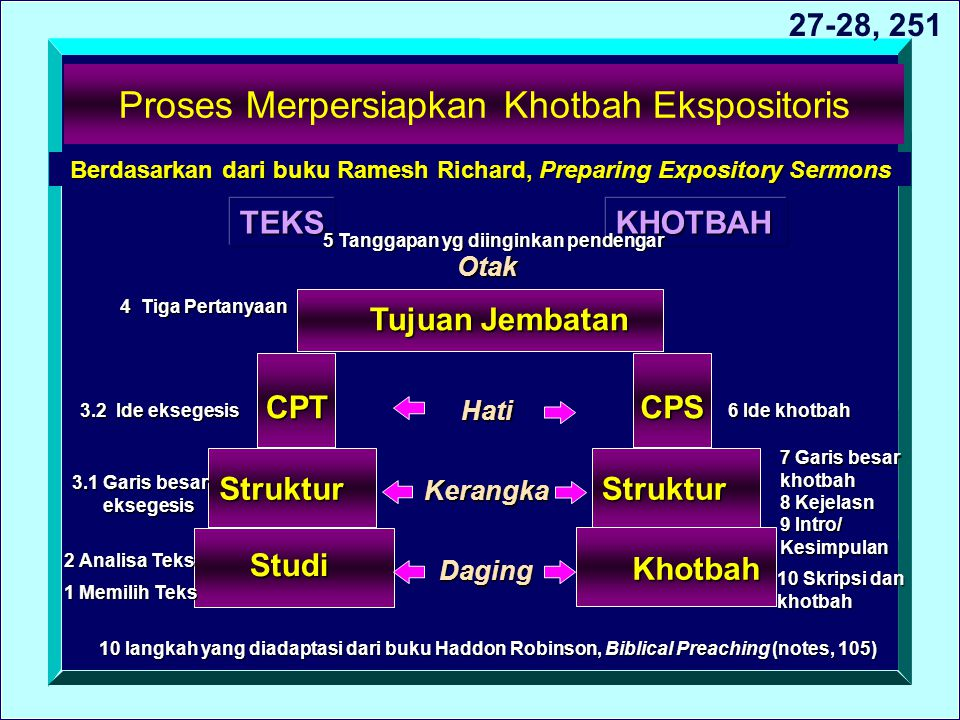 Proses Merpersiapkan Khotbah Ekspositoris