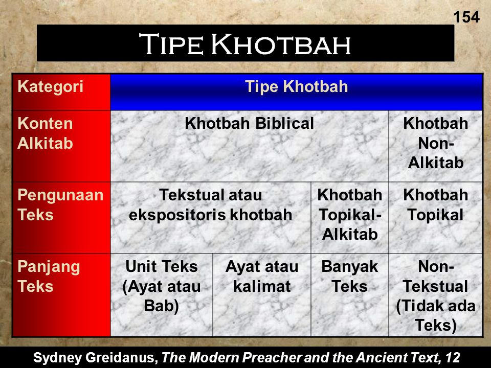 Tipe Khotbah 154 Kategori Tipe Khotbah Konten Alkitab Khotbah Biblical