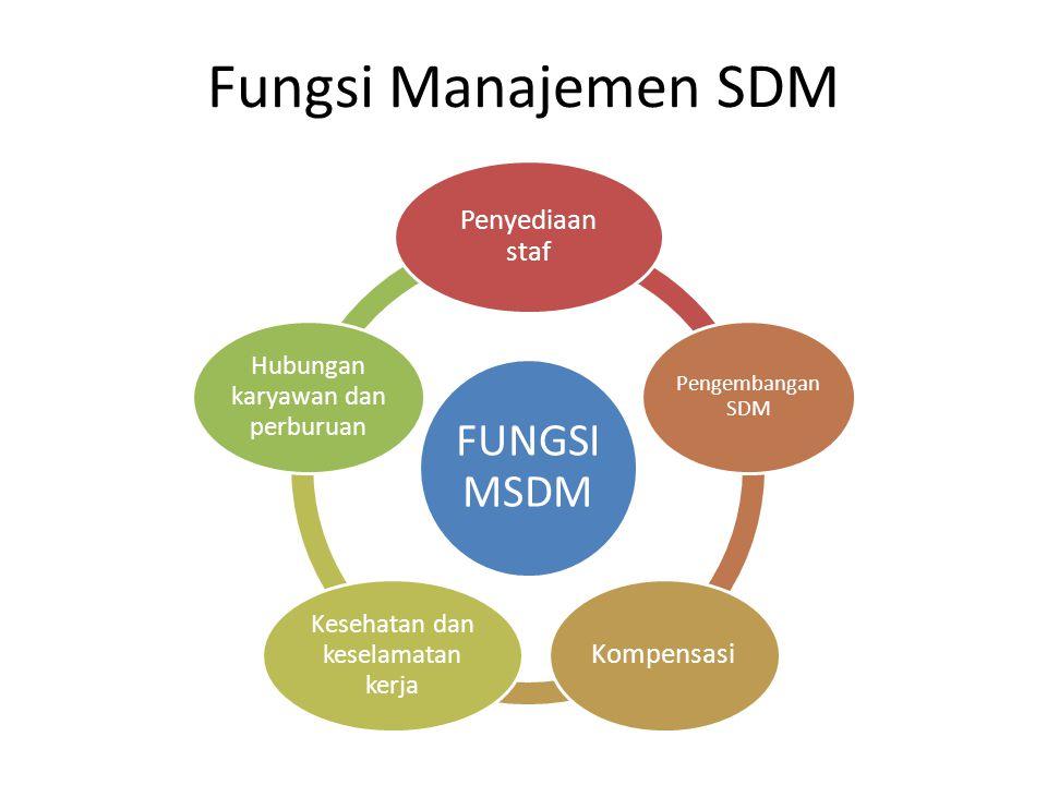 Fungsi Manajemen SDM Penyediaan staf Kompensasi Pengembangan SDM