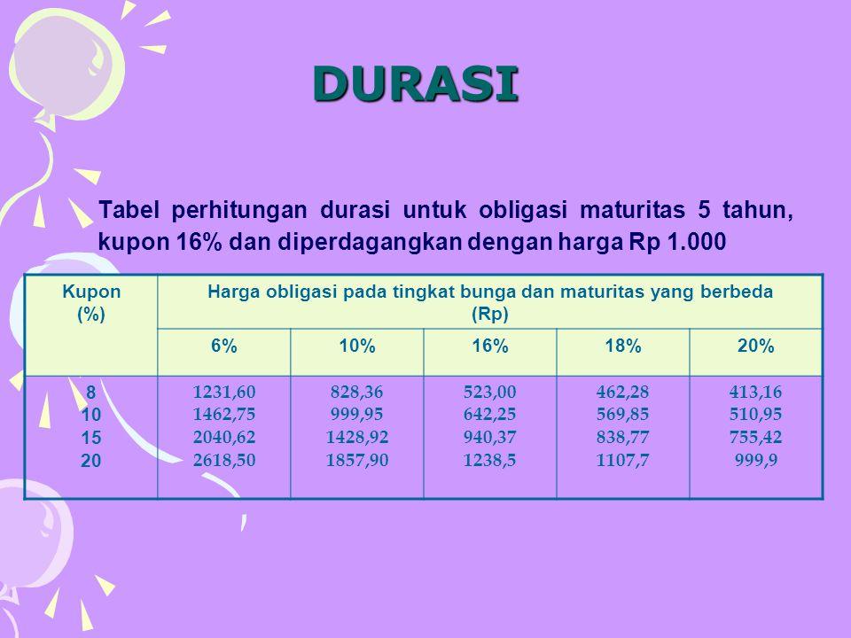 Harga obligasi pada tingkat bunga dan maturitas yang berbeda
