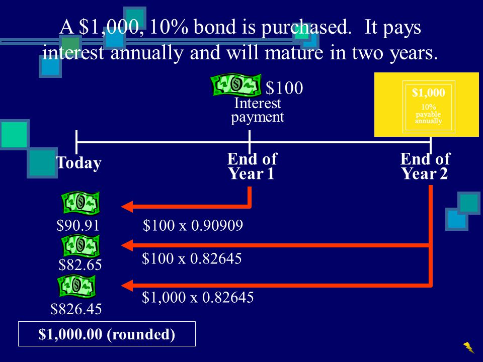 A $1,000, 10% bond is purchased. It pays interest annually and will mature in two years.