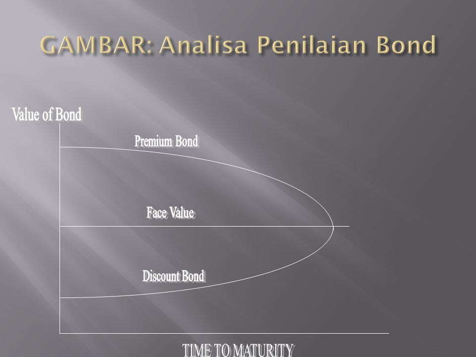GAMBAR: Analisa Penilaian Bond
