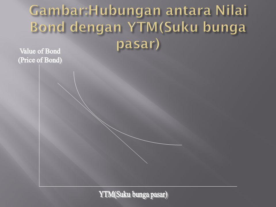 Gambar:Hubungan antara Nilai Bond dengan YTM(Suku bunga pasar)