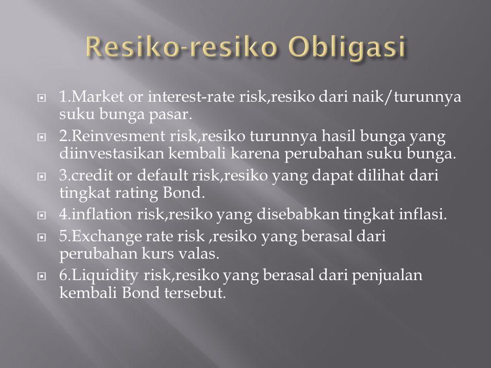 Resiko-resiko Obligasi
