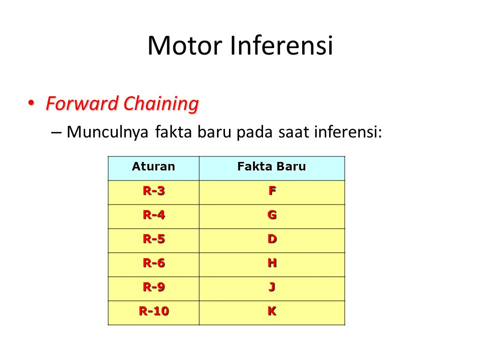 Motor Inferensi Forward Chaining