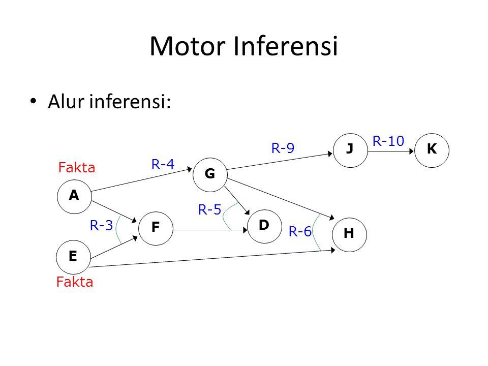 Motor Inferensi Alur inferensi: A E Fakta R-3 F G R-4 D R-5 H R-6 J K