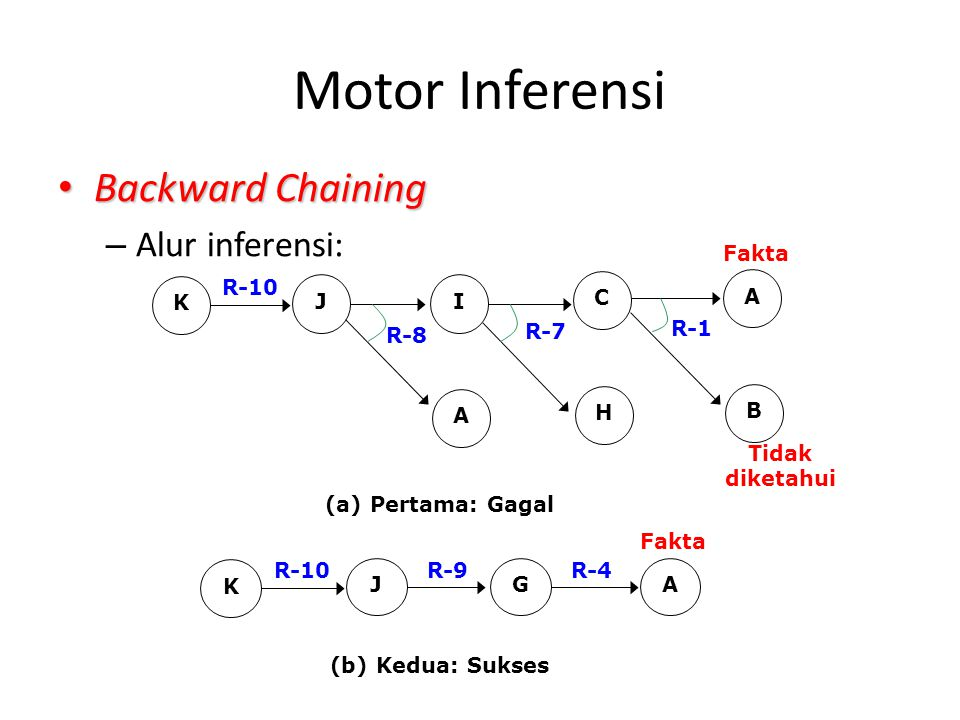 Motor Inferensi Backward Chaining Alur inferensi: J I A C H B K R-10