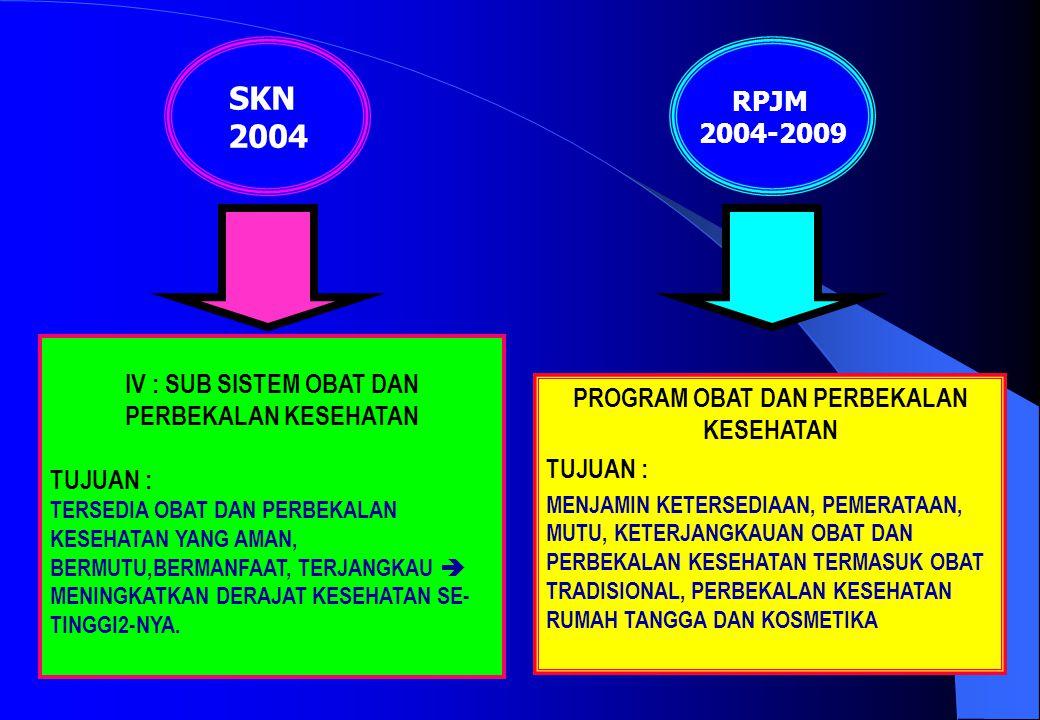 SKN 2004 RPJM 2004-2009 IV : SUB SISTEM OBAT DAN PERBEKALAN KESEHATAN