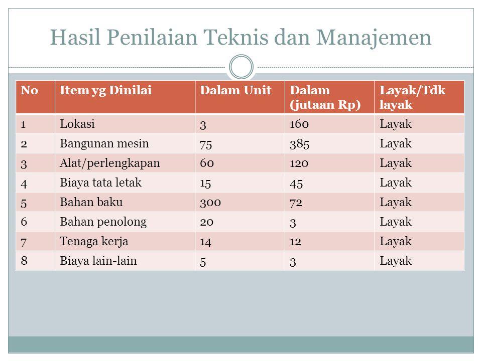 Hasil Penilaian Teknis dan Manajemen