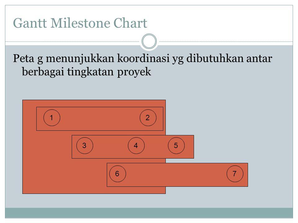 Gantt Milestone Chart Peta g menunjukkan koordinasi yg dibutuhkan antar berbagai tingkatan proyek. 1.