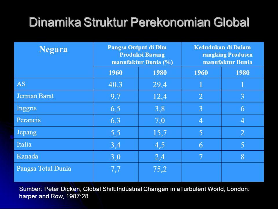 Dinamika Struktur Perekonomian Global