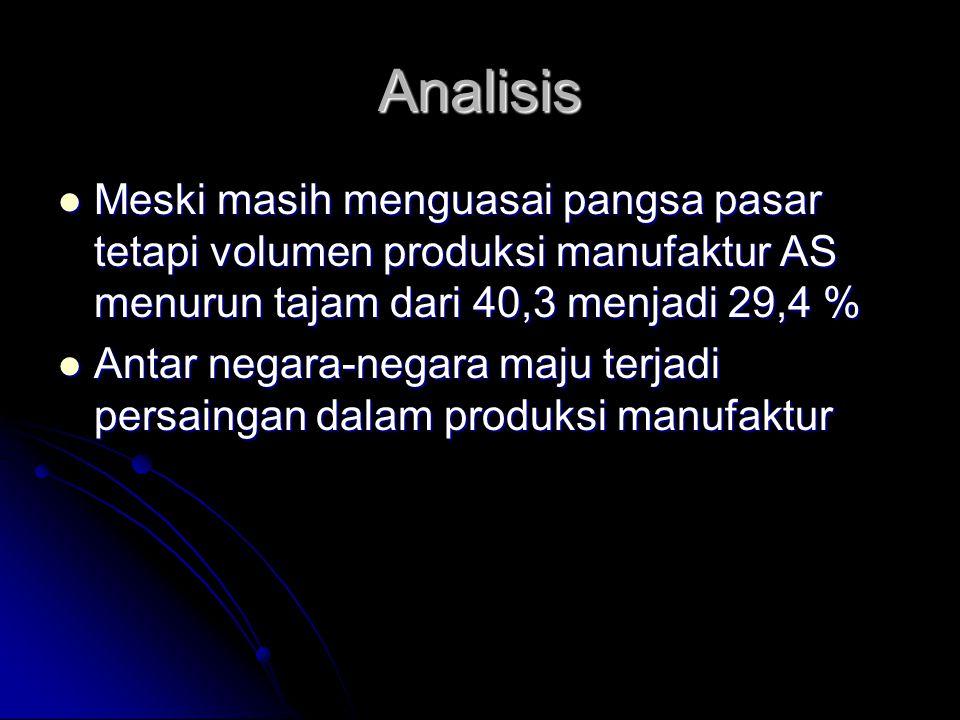 Analisis Meski masih menguasai pangsa pasar tetapi volumen produksi manufaktur AS menurun tajam dari 40,3 menjadi 29,4 %