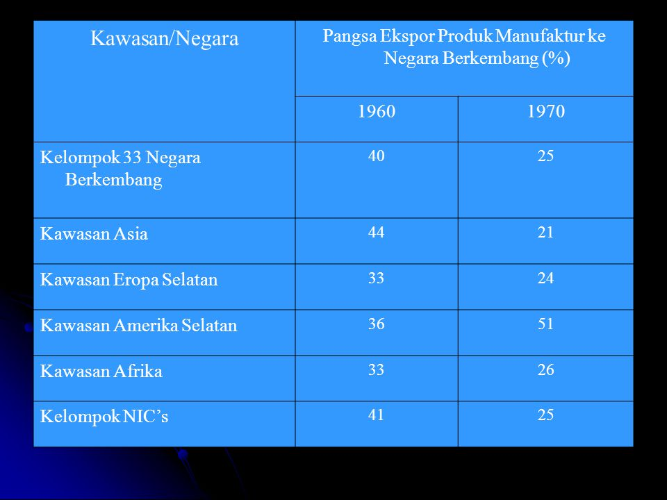 Pangsa Ekspor Produk Manufaktur ke Negara Berkembang (%)