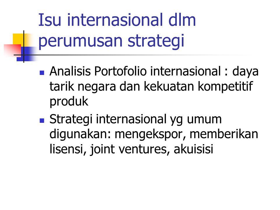 Isu internasional dlm perumusan strategi