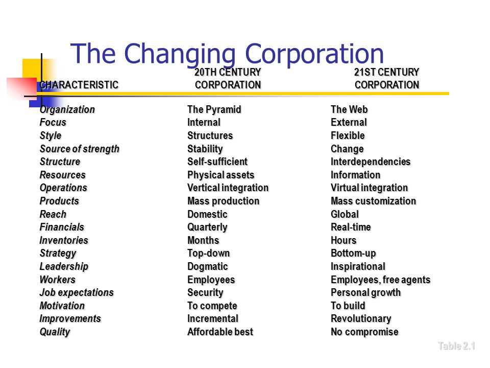 The Changing Corporation