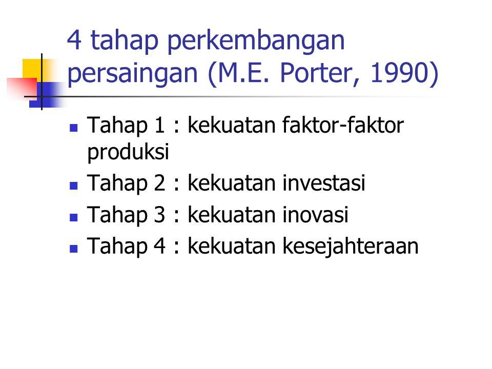 4 tahap perkembangan persaingan (M.E. Porter, 1990)