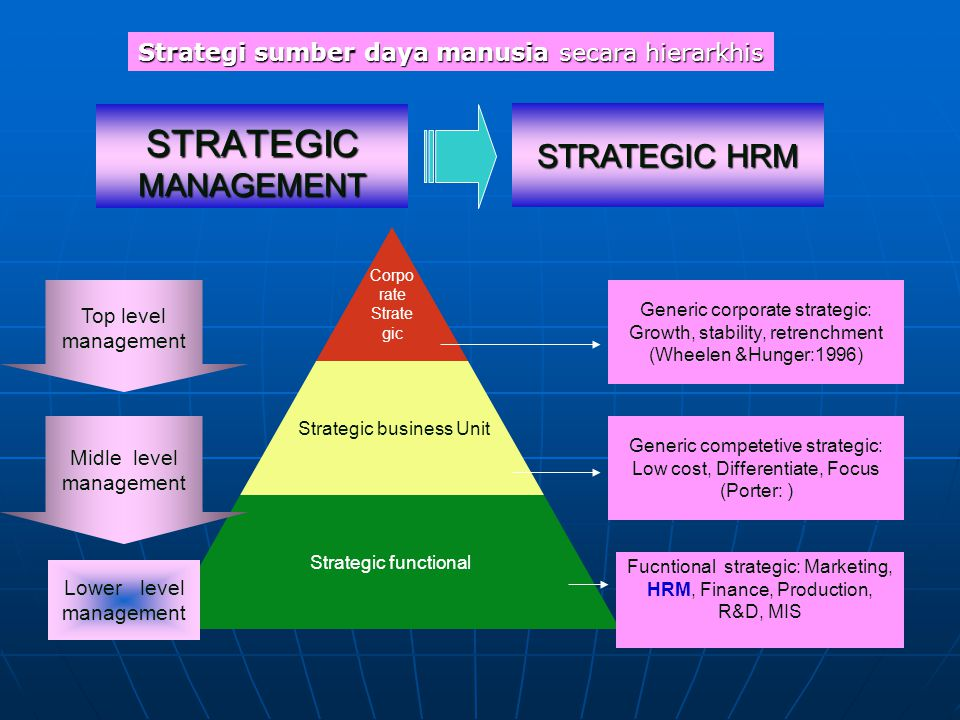 STRATEGIC MANAGEMENT STRATEGIC HRM
