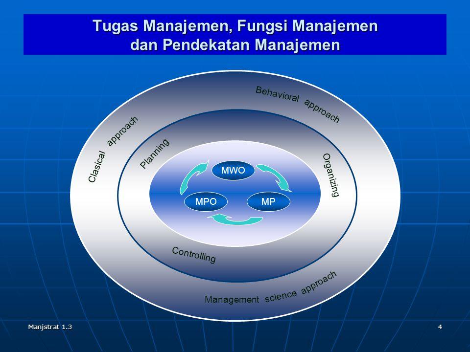Tugas Manajemen, Fungsi Manajemen dan Pendekatan Manajemen