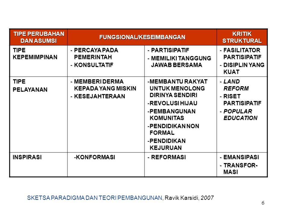 TIPE PERUBAHAN DAN ASUMSI FUNGSIONAL/KESEIMBANGAN