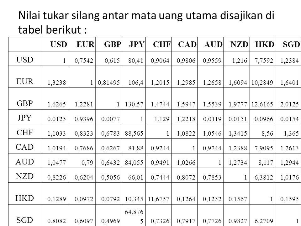 Nilai tukar silang antar mata uang utama disajikan di tabel berikut :