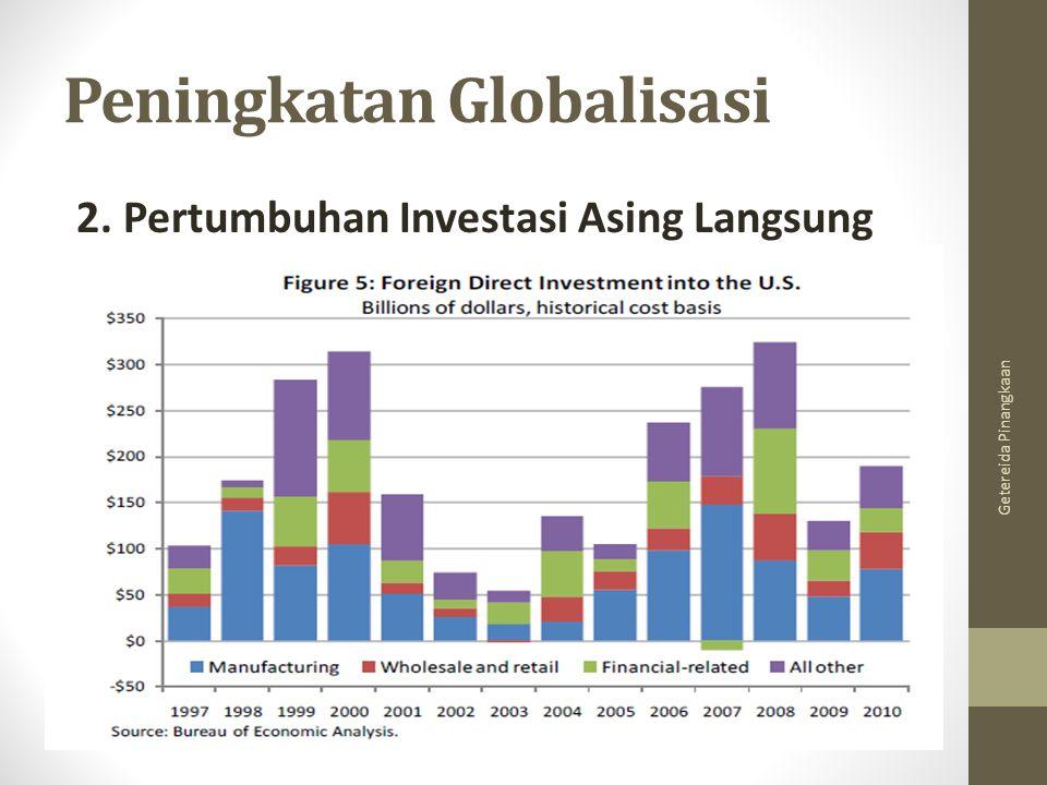 Peningkatan Globalisasi
