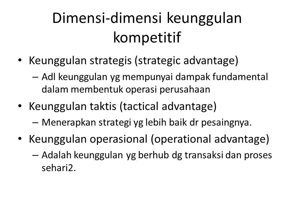 Dimensi-dimensi keunggulan kompetitif