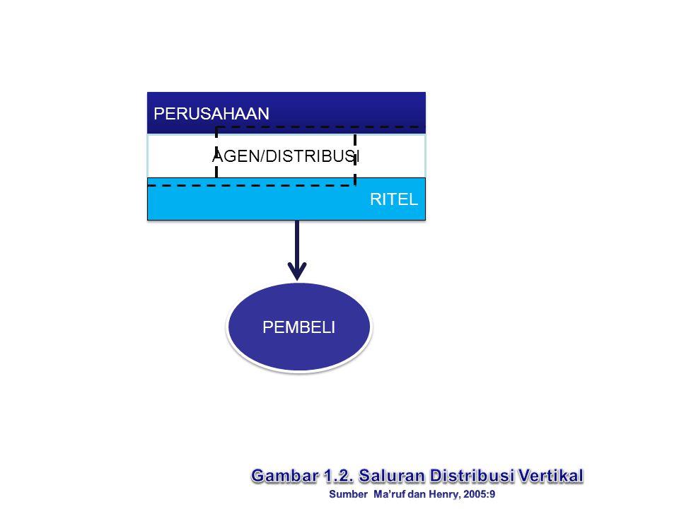 Gambar 1.2. Saluran Distribusi Vertikal